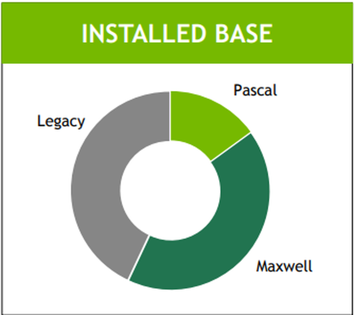Chart showing NVIDIA's installed base of Pascal GPUs.