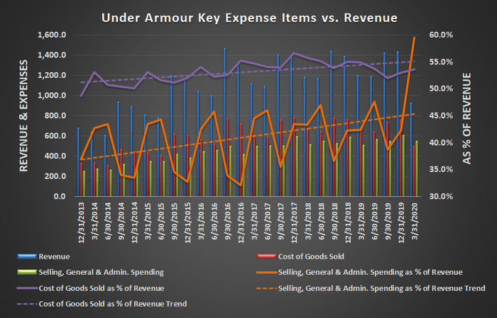Chart showing Under Armour's expenses as a percentage of sales have been steadily growing.