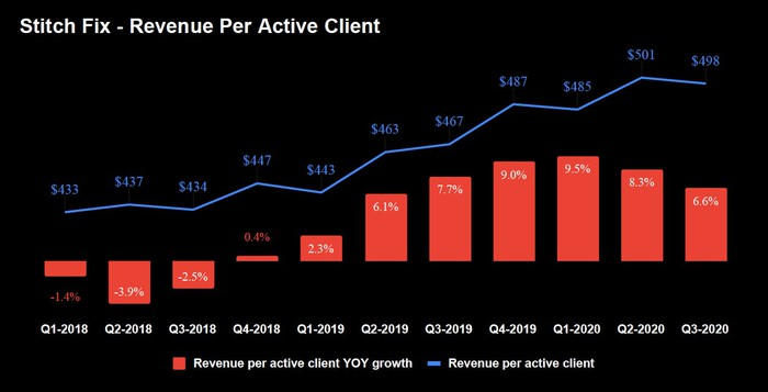 Bar graph showing revenue per active client growing from $433 in Q1-2018 to $498 in Q3-2020, with the last eight quarters showing year-over-year increases.