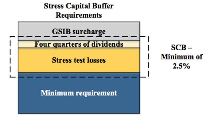 A diagram of the CET1 ratio