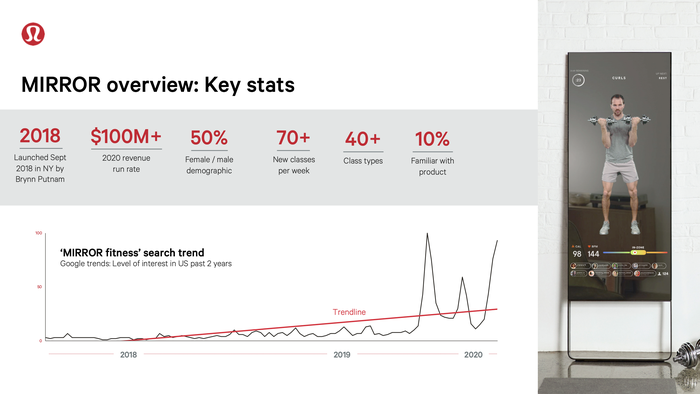 A presentation slide from Lululemon illustrating the growth of Mirror's business.