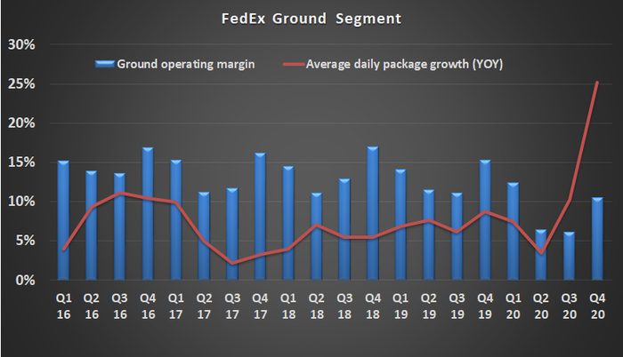 FedEx Key Operating Metrics