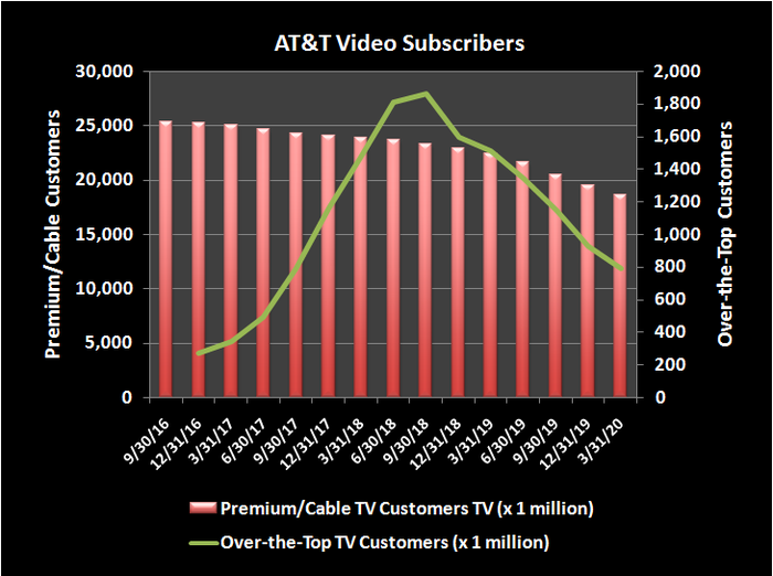 AT&T cable television customer counts are steadily falling