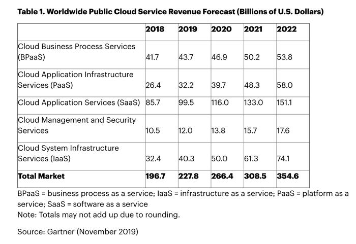 A chart by Gartner showing that worldwide public cloud revenue will surpass $350 billion by 2022.