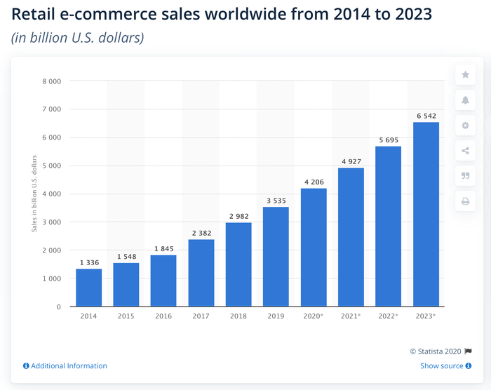 A chart by Statista showing that retail e-commerce sales will surpass $6.5 trillion by 2023.