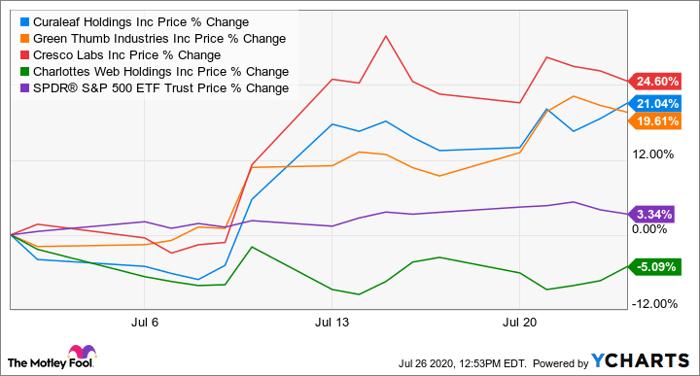 U.S. Cannabis stock price performances