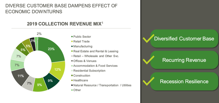 A variety of customers contribute to the 2019 collection revenue mix.