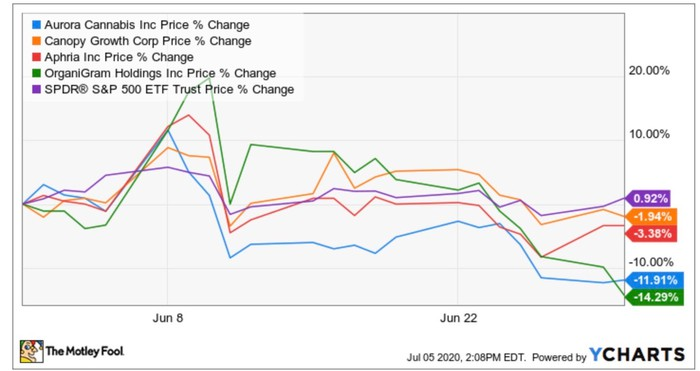 Cannabis stock performance in June