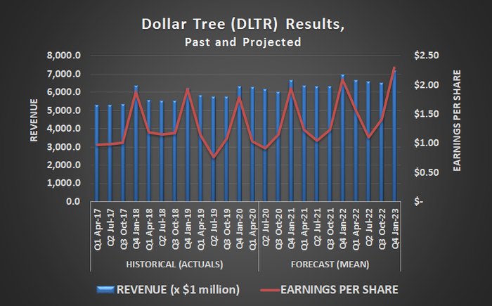Dollar Tree (DLTR) revenue and profits are expected to climb once COVID-19 is no longer a factor.