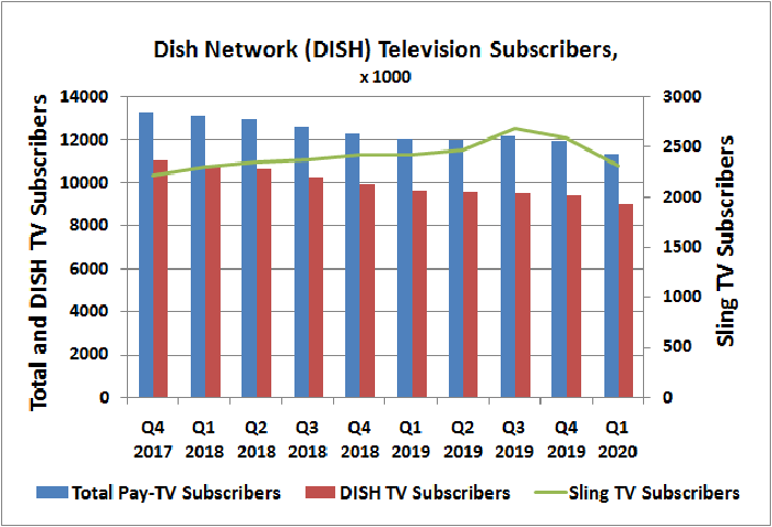 Dish Network's Sling TV subscriber count peaked in Q3 of 2019, and has been falling ever since.