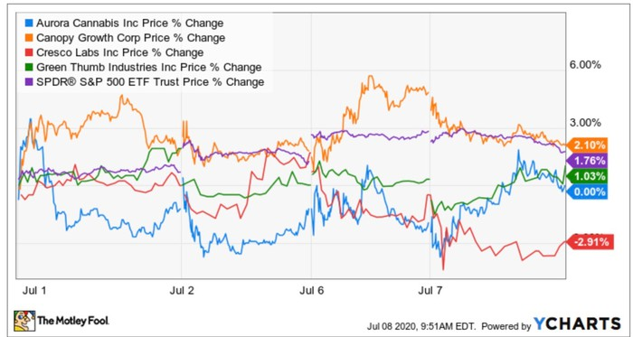 Cannabis companies' stock prices in July