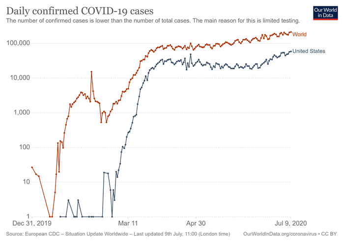 Chart of new COVID-19 cases dated July  9, 2020.