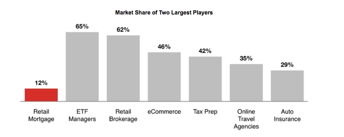 Industry Market Share By Two Largest Companies