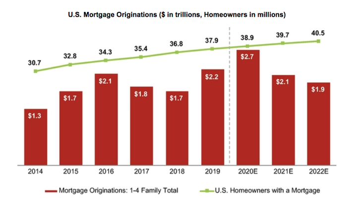 U.S. Mortgage Origination Activity