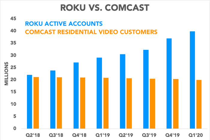 Chart comparing Roku active accounts to Comcast residential video customers