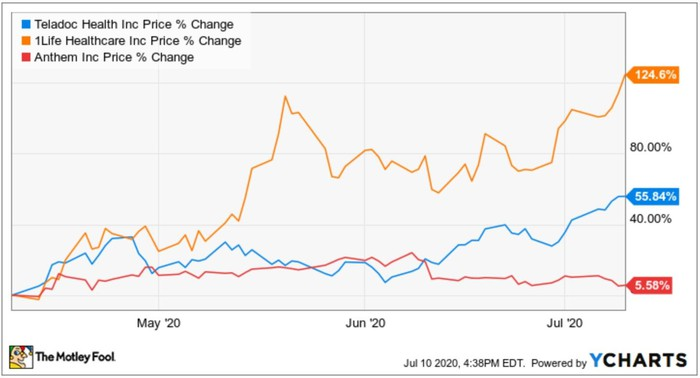 Chart showing how 1Life Healthcare's share prices have fared the past three months compared to Teladoc and Anthem.