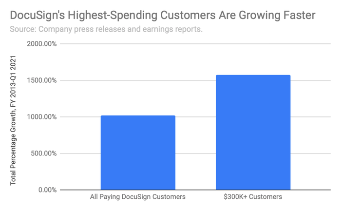 Bar graph showing that DocuSign's highest-paying customers grew more quickly over time than overall customers.