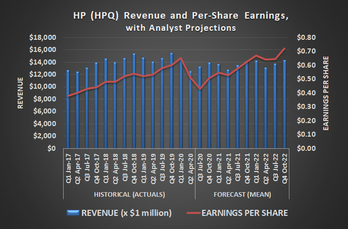 Analysts are modeling an earnings and revenue lull for HP's fiscal third quarter ending in July.