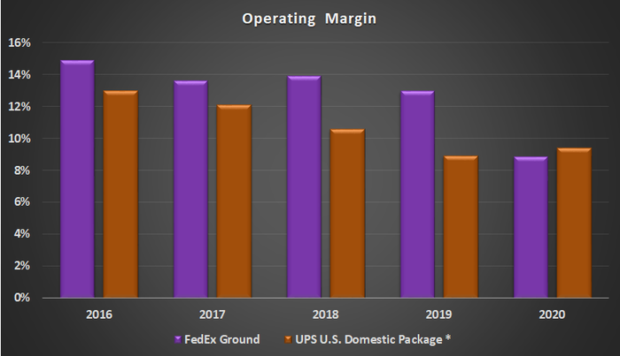 Operating Margin at FedEx ground and UPS U.S. domestic package segments