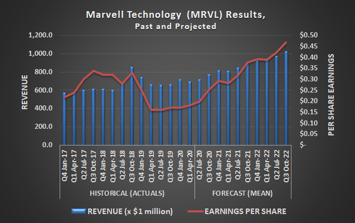 Marvell Technology (MRVL) is on pace to grow revenue by 11% this year
