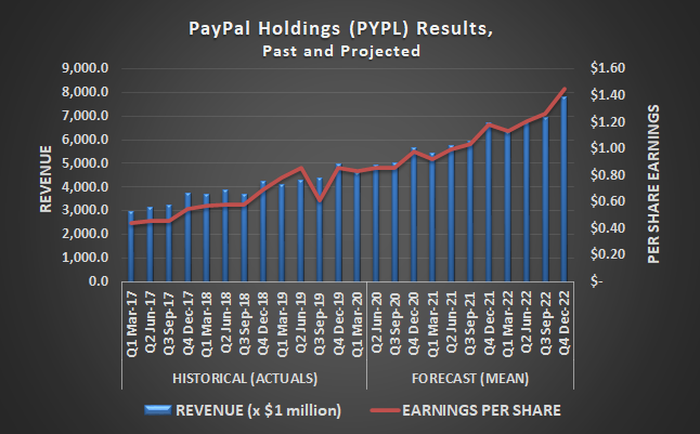 PayPal (PYPL) is seeing a surge in usage, and revenue, as consumers strive for completely contactless payments