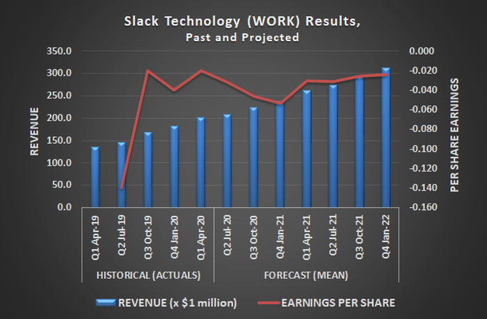 Slack Technology (WORK) is capitalizing on the surge in demand for work-at-home solutions