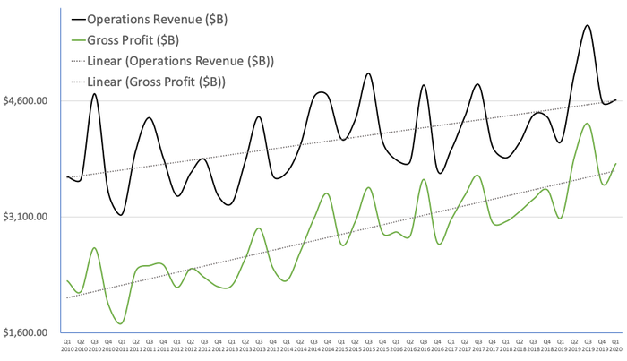 Revenue vs. Gross Profit Margin