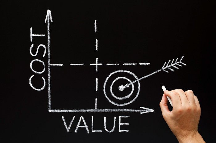 A hand holding chalk draws a graph on a chalkboard that targets the best combination of cost to value.