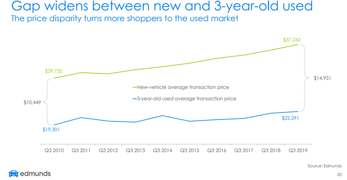 Graphic showing 43 percent increase in the gap between new and used average prices.