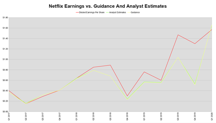 A line chart comparing Netflix's earnings per share guidance to actual results in the last 13 reports.