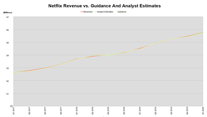 A line chart comparing Netflix's  revenue guidance to actual results in the last 13 reports.