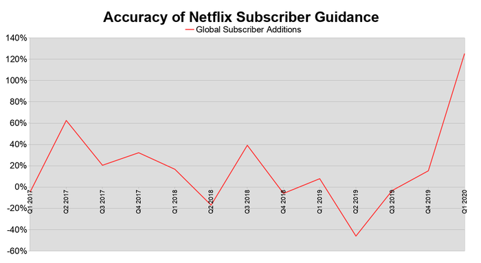 A line chart showing how close Netflix's subscriber addition guidance came to actual results in the last 13 reports.
