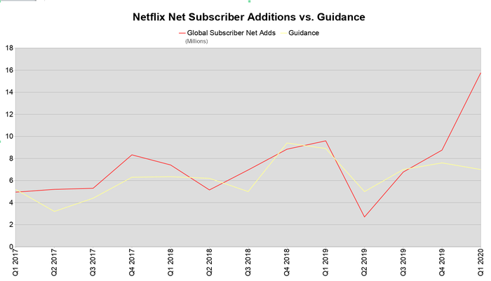 A line chart comparing Netflix's subscriber addition guidance to actual results in the last 13 reports.