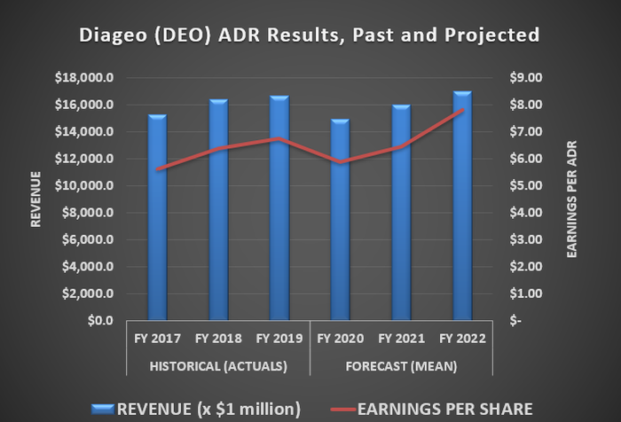Diageo will post lower revenue and earnings this year, but those numbers won't be as rough as many seem to expect