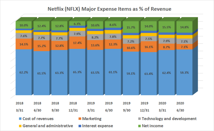 Compared to revenue, Netflix's basic spending not being curbed as it grows,
