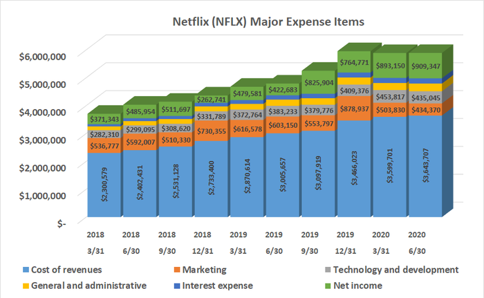 Netflix's expenses have been growing almost as briskly as revenue, until Q2 of 2020.