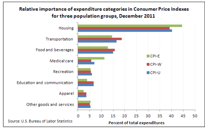 Chart showing the relative importance of expenditure categories in consumer price indexes