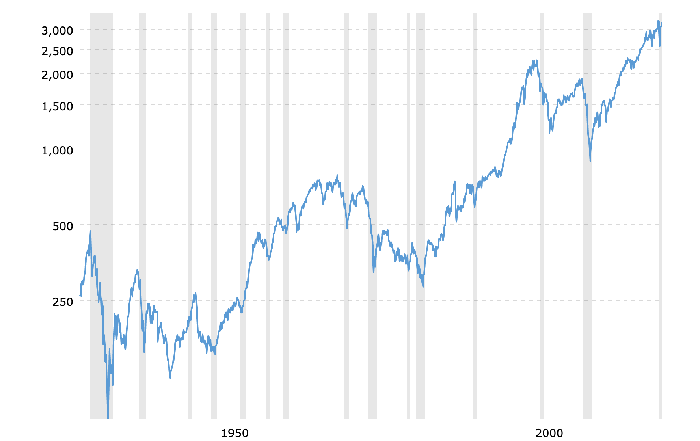 S&P 500 Index- 90 Year Historical Chart