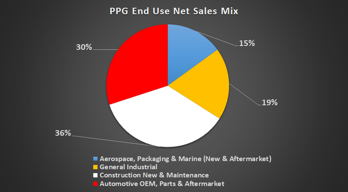 PPG sales by end market.