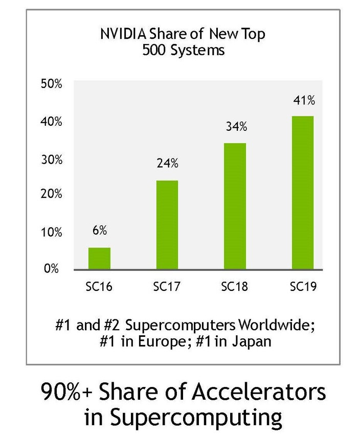 Graph showing NVIDIA's increasing market capture for supercomputers