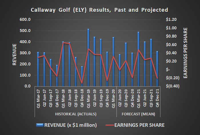 Callaway Golf (ELY) isn't expected to report organic revenue or profit growth in 2020 or 2021.