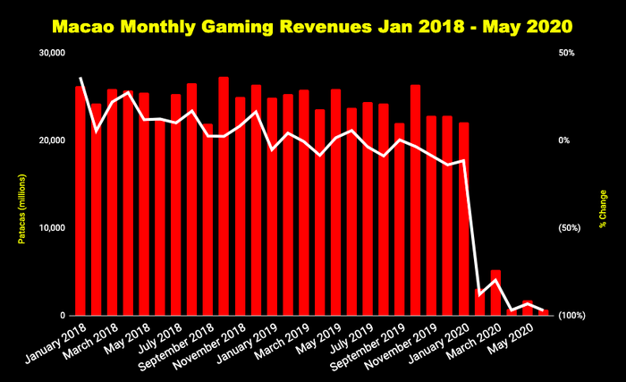 Chart of Macao monthly gaming revenue