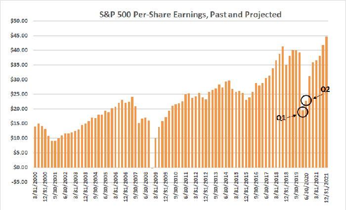 The earnings tumble suffered during Q1 will be curbed in Q2, before an impressive recovery