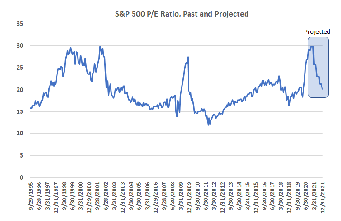 The S&P 500's trailing P/E ratio stands at an unusually high 26.9