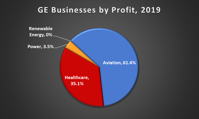A pie chart showing GE's businesses by 2019 profit.