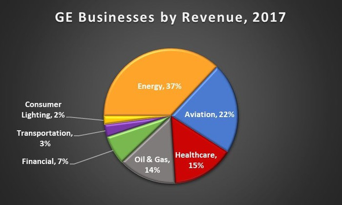 A pie chart showing GE's businesses by revenue as of 2017.