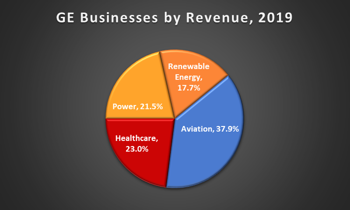 A pie chart showing GE's businesses by revenue as of the end of 2019.