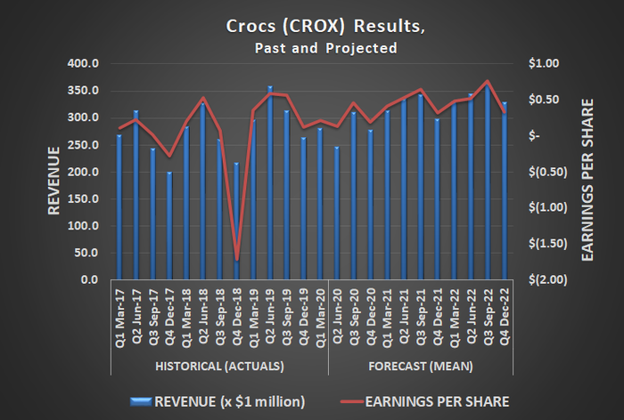 Analysts' consensus outlook for Crocs' revenue and per-share earnings