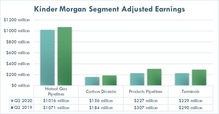 Kinder Morgan's earnings by segment in the second quarter of 2020 and 2019.