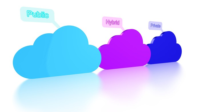 Three cloud icons depicting the public, hybrid, and private clouds.